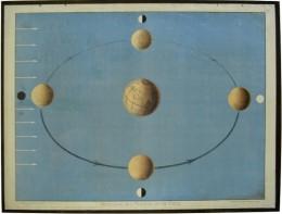 Serie - Wandtafeln zur mathematischen Geographie von Rudolf Schmidt