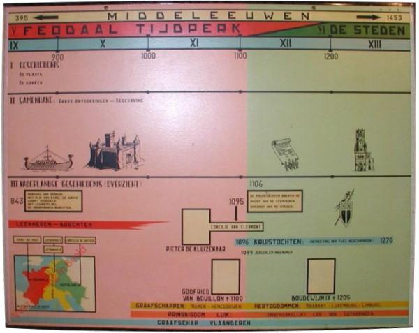 395-1453. Middeleeuwen. V. Feodaal tijdperk. VI. De steden