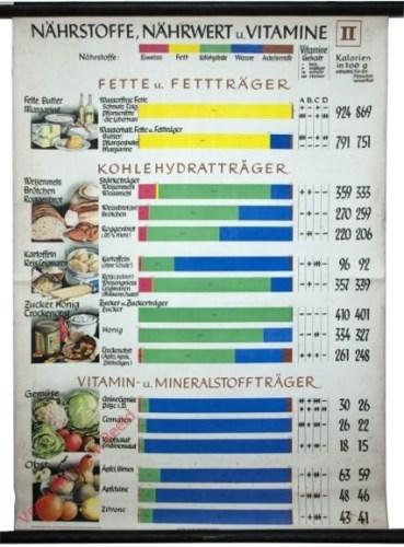 II - Nährstoffe, nährwert u. Vitamine II
