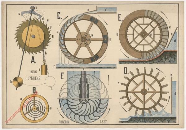IV - Das Pendel und die Wasserräder