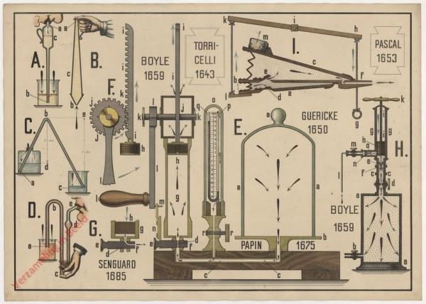 VII - Die Anwendungen des Luftdruckes