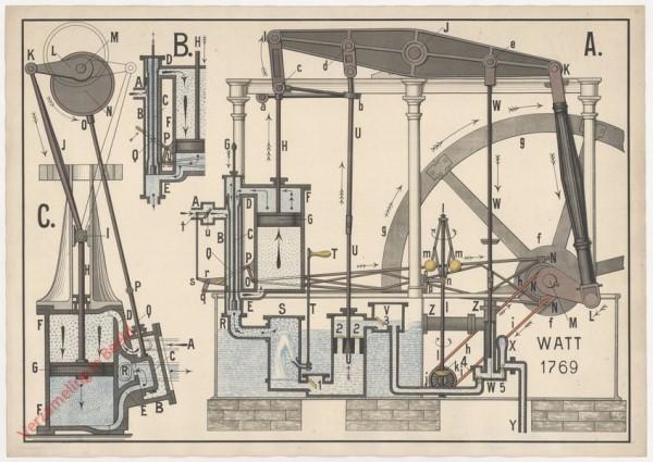 IX - Die doppeltwirkenden Dampfmaschinen