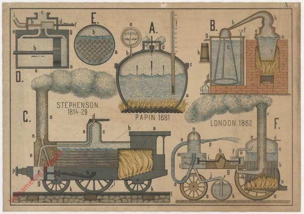 X - Die beweglichen Dampfmaschinen, der Destillationssapparat, der Papin'sche Topf