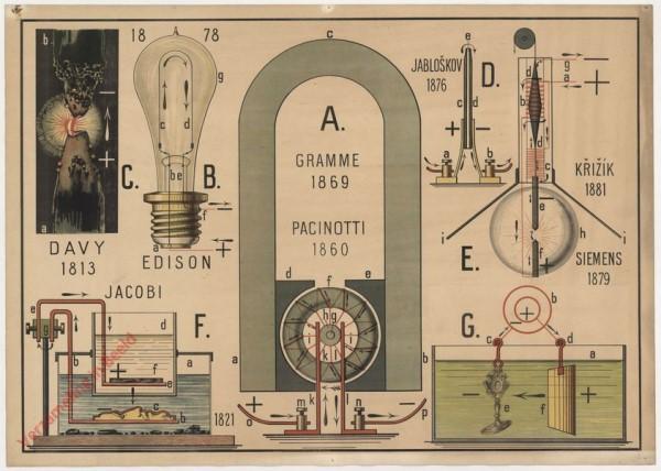 XIV - Die magnetoelektrische Maschine. Dat elektrische Licht. Die Galvanoplastik und galvanische Vergoldung