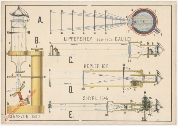 XVIII - Das Fernrohr und das Mikroskop