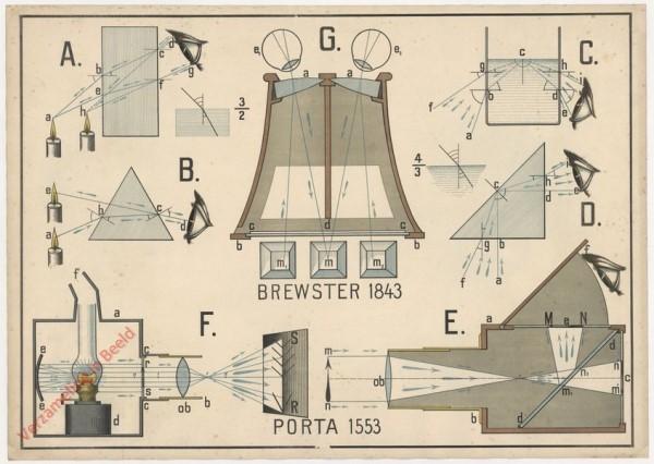 XIX - Die Brechung und die vollständinge oder totale Zurückwerfung des Lichtes. Die Dunkelkammer. Die Zauberlaterne. Das Stereos
