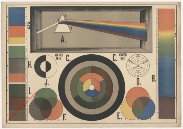 XX - Die Zerlegung des Sonnenlichtes. Die Farben, ihre Arten und Aequivalente