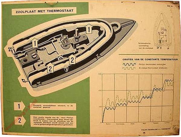 Zoolplaat met thermostaat