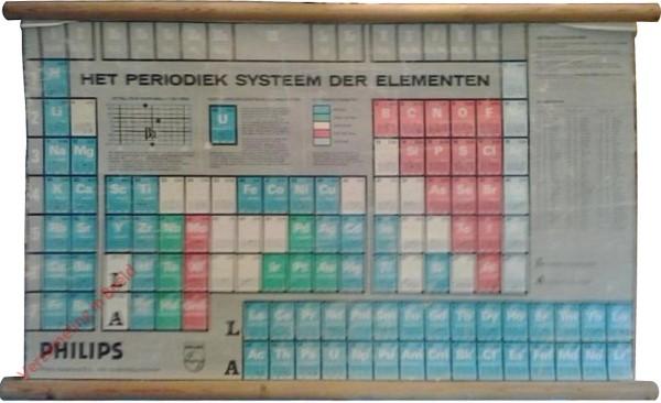 Het periodiek systeem der elementen