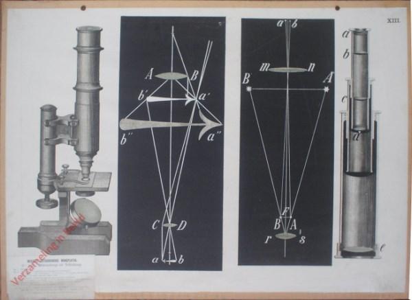 XIII - Mikroskoop en Teleskoop