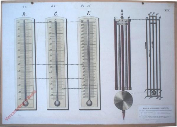 XIV - Thermometer en Compensatieslinger