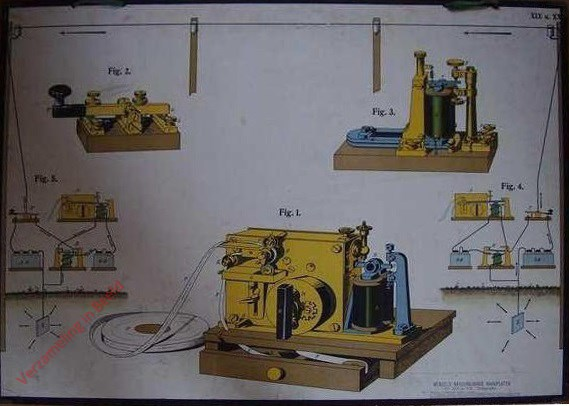 XIX en XX - Telegrafie